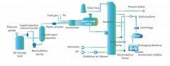 中山废气处理设备