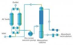 全国制药行业工业企业VOCs废气处理排放控制标