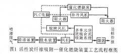 活性炭吸附+催化燃烧法处理喷漆废气实例应用