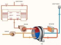 综合废气处理设备
