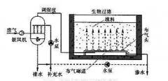 有机废气微生物方法处理工艺即最广泛应用技术