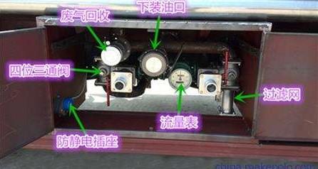 油罐车油气回收系统