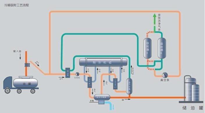 怎么选择油库油气回收装置