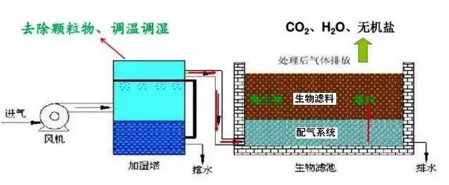 污水厂生物除臭设备